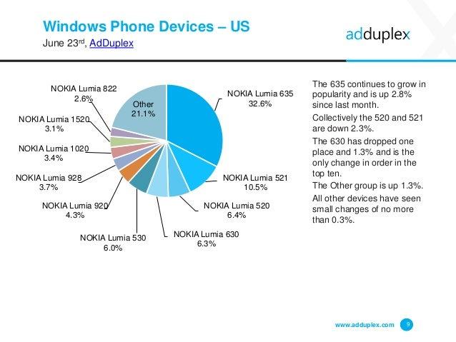 Windows Phone Devices – US June 23rd, AdDuplex The 635 continues to grow in popularity and is up 2.8% since last month. Co...