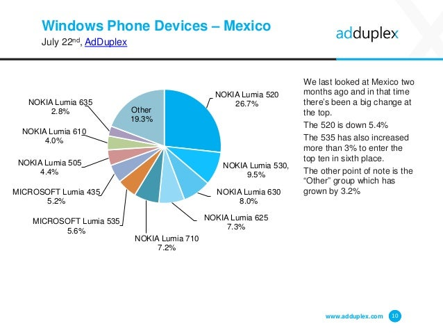 Windows Phone Devices – Mexico July 22nd, AdDuplex We last looked at Mexico two months ago and in that time there's been a...