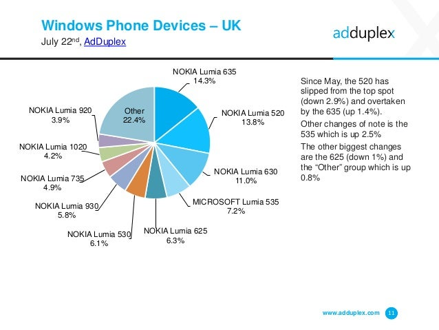 Windows Phone Devices – UK July 22nd, AdDuplex Since May, the 520 has slipped from the top spot (down 2.9%) and overtaken ...