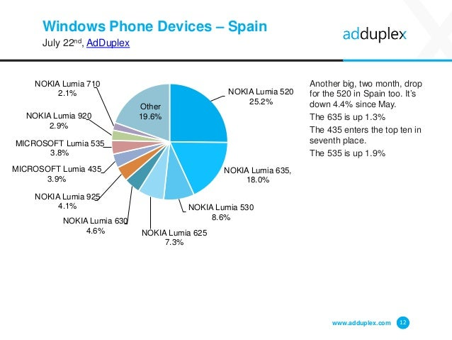 Windows Phone Devices – Spain July 22nd, AdDuplex Another big, two month, drop for the 520 in Spain too. It's down 4.4% si...