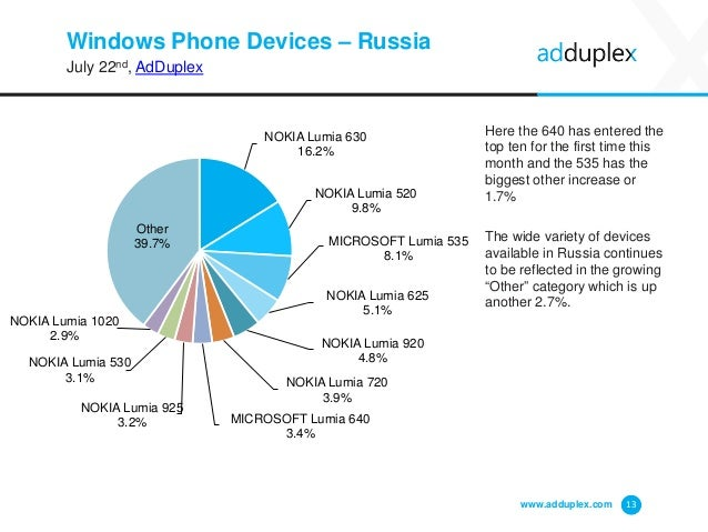 Windows Phone Devices – Russia July 22nd, AdDuplex Here the 640 has entered the top ten for the first time this month and ...