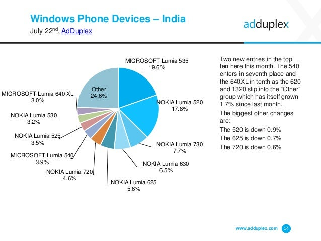 Windows Phone Devices – India July 22nd, AdDuplex Two new entries in the top ten here this month. The 540 enters in sevent...