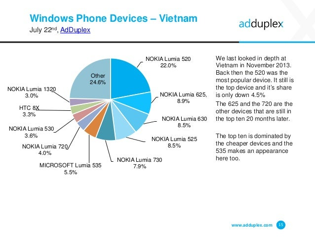 Windows Phone Devices – Vietnam July 22nd, AdDuplex We last looked in depth at Vietnam in November 2013. Back then the 520...