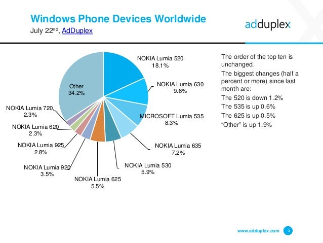 Windows Phone Devices Worldwide July 22nd, AdDuplex The order of the top ten is unchanged. The biggest changes (half a per...