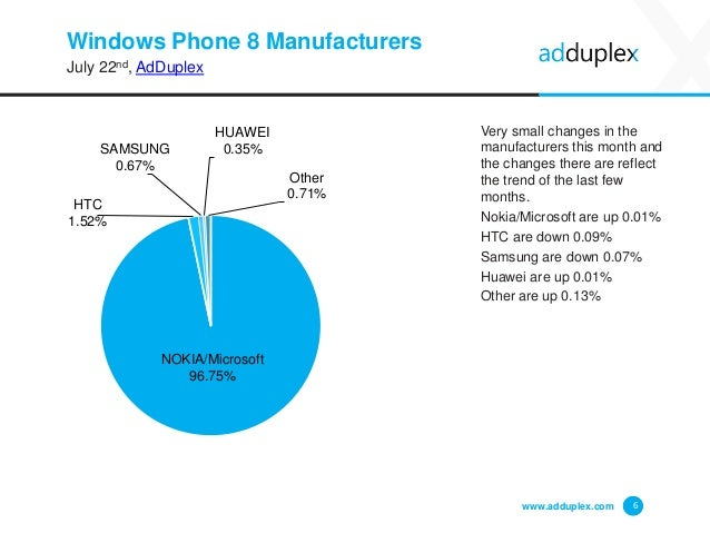 Windows Phone 8 Manufacturers July 22nd, AdDuplex Very small changes in the manufacturers this month and the changes there...