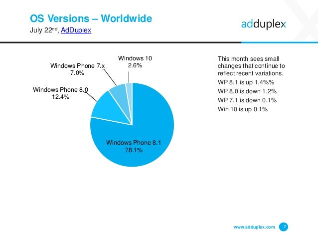 OS Versions – Worldwide July 22nd, AdDuplex This month sees small changes that continue to reflect recent variations. WP 8...
