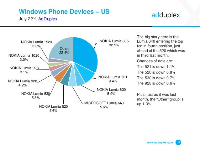 Windows Phone Devices – US July 22nd, AdDuplex The big story here is the Lumia 640 entering the top ten in fourth position...