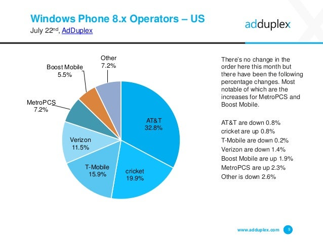 Windows Phone 8.x Operators – US July 22nd, AdDuplex There's no change in the order here this month but there have been th...