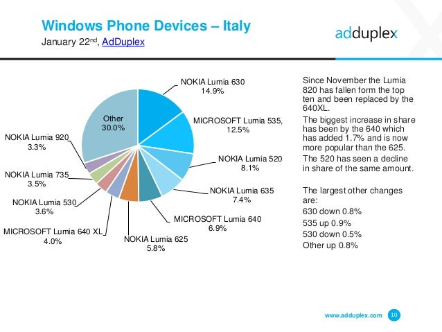 Windows Phone Devices – Italy January 22nd, AdDuplex Since November the Lumia 820 has fallen form the top ten and been rep...
