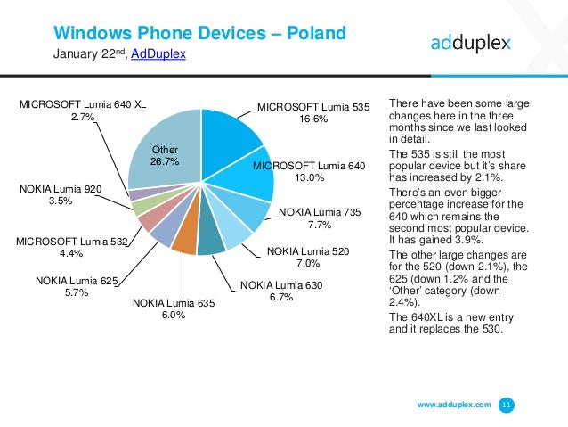 Windows Phone Devices – Poland January 22nd, AdDuplex There have been some large changes here in the three months since we...