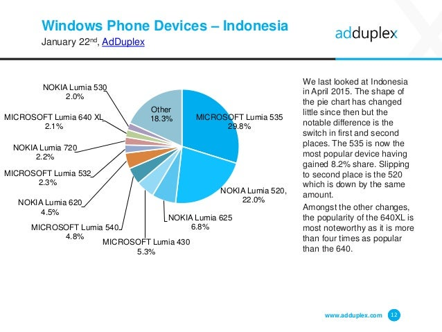 Windows Phone Devices – Indonesia January 22nd, AdDuplex We last looked at Indonesia in April 2015. The shape of the pie c...