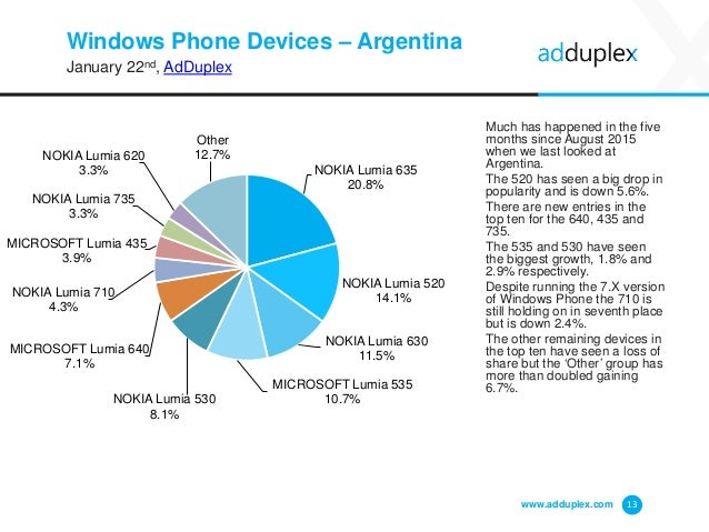 Windows Phone Devices – Argentina January 22nd, AdDuplex Much has happened in the five months since August 2015 when we la...