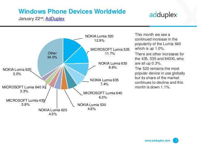 Windows Phone Devices Worldwide January 22nd, AdDuplex This month we see a continued increase in the popularity of the Lum...