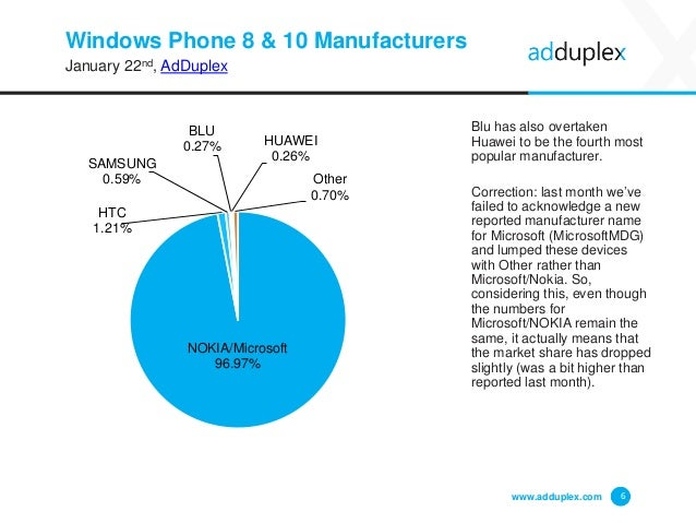 Windows Phone 8 & 10 Manufacturers January 22nd, AdDuplex Blu has also overtaken Huawei to be the fourth most popular manu...