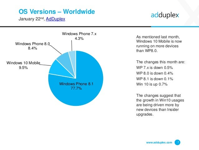 OS Versions – Worldwide January 22nd, AdDuplex As mentioned last month, Windows 10 Mobile is now running on more devices t...