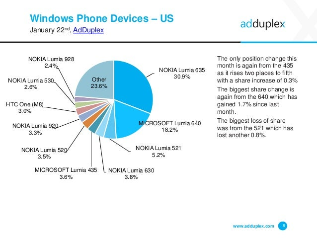 Windows Phone Devices – US January 22nd, AdDuplex The only position change this month is again from the 435 as it rises tw...