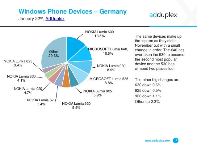 Windows Phone Devices – Germany January 22nd, AdDuplex The same devices make up the top ten as they did in November but wi...