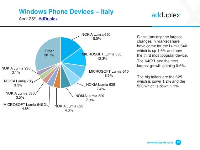 Windows Phone Devices – Italy April 25th, AdDuplex Since January, the largest changes in market share have come for the Lu...