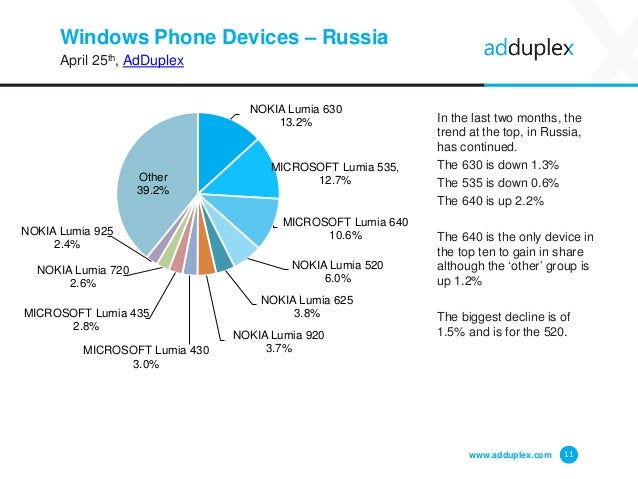 Windows Phone Devices – Russia April 25th, AdDuplex In the last two months, the trend at the top, in Russia, has continued...