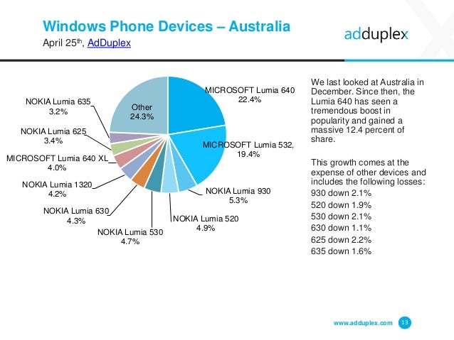 Windows Phone Devices – Australia April 25th, AdDuplex We last looked at Australia in December. Since then, the Lumia 640 ...