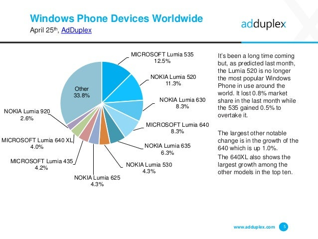 Windows Phone Devices Worldwide April 25th, AdDuplex It's been a long time coming but, as predicted last month, the Lumia ...
