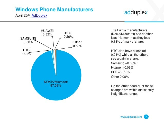 Windows Phone Manufacturers April 25th, AdDuplex The Lumia manufacturers (Nokia/Microsoft) see another loss this month as ...