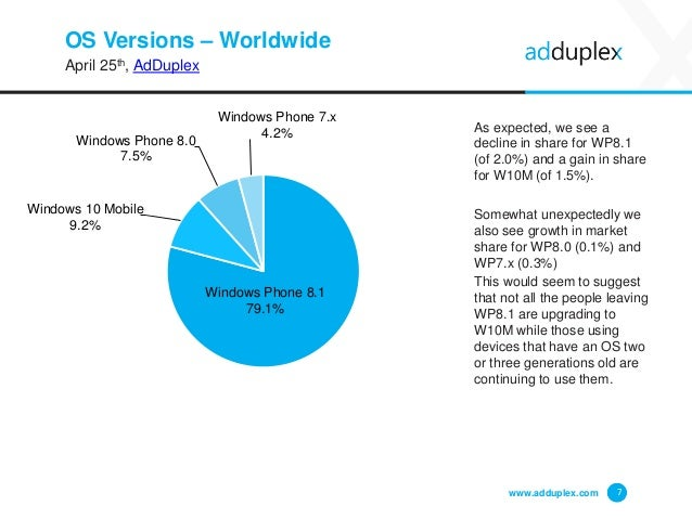 OS Versions – Worldwide April 25th, AdDuplex As expected, we see a decline in share for WP8.1 (of 2.0%) and a gain in shar...