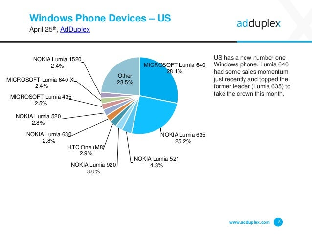 Windows Phone Devices – US April 25th, AdDuplex www.adduplex.com 8 MICROSOFT Lumia 640 28.1% NOKIA Lumia 635 25.2% NOKIA L...