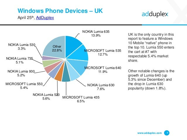 Windows Phone Devices – UK April 25th, AdDuplex www.adduplex.com 9 NOKIA Lumia 635 13.9% MICROSOFT Lumia 535 12.7% MICROSO...