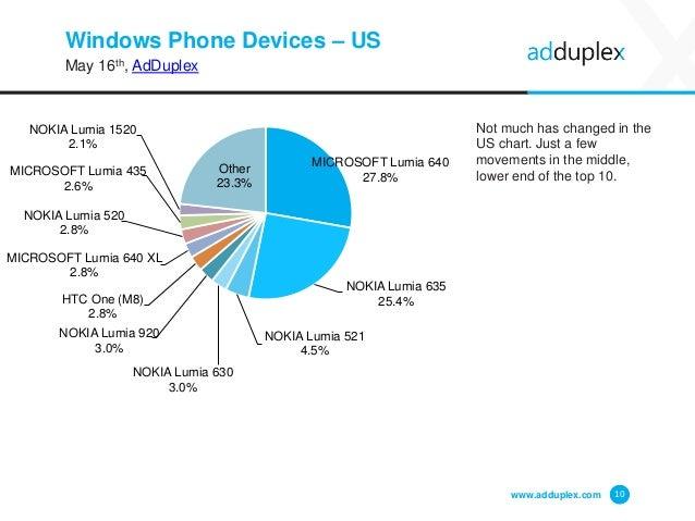 Windows Phone Devices – US May 16th, AdDuplex www.adduplex.com 10 MICROSOFT Lumia 640 27.8% NOKIA Lumia 635 25.4% NOKIA Lu...