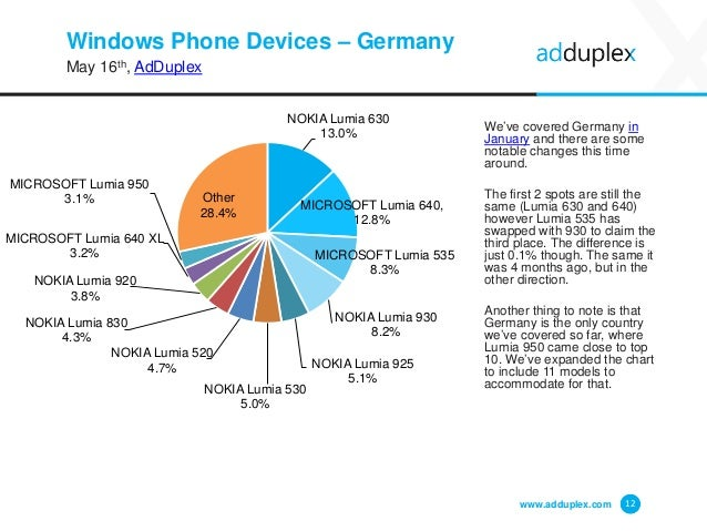 Windows Phone Devices – Germany May 16th, AdDuplex We've covered Germany in January and there are some notable changes thi...