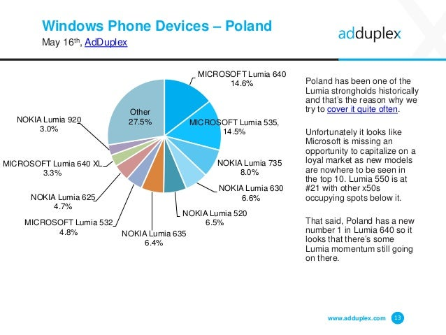 Windows Phone Devices – Poland May 16th, AdDuplex Poland has been one of the Lumia strongholds historically and that's the...