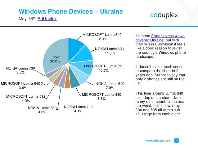 Windows Phone Devices – Ukraine May 16th, AdDuplex It's been 2 years since we've covered Ukraine, but with their win in Eu...