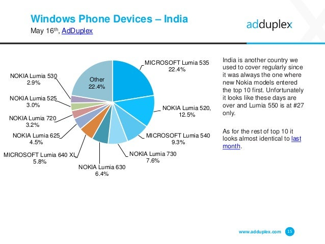 Windows Phone Devices – India May 16th, AdDuplex India is another country we used to cover regularly since it was always t...