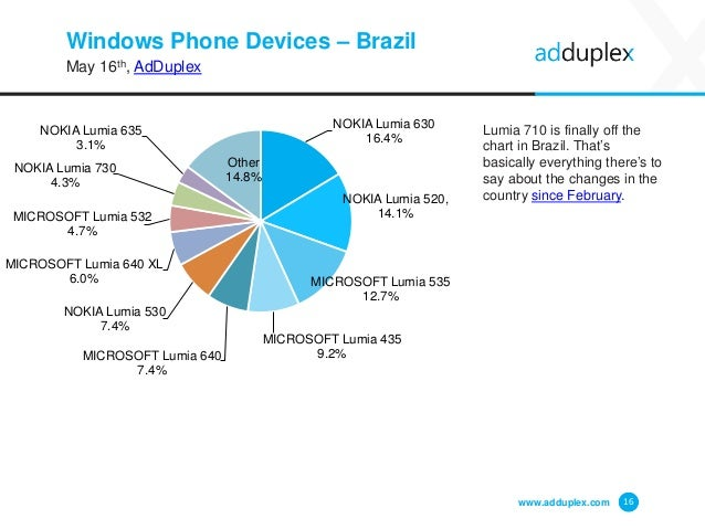 Windows Phone Devices – Brazil May 16th, AdDuplex Lumia 710 is finally off the chart in Brazil. That's basically everythin...