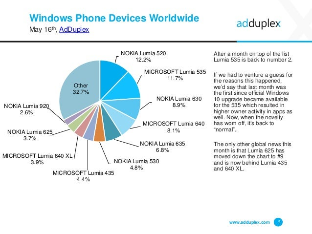 Windows Phone Devices Worldwide May 16th, AdDuplex After a month on top of the list Lumia 535 is back to number 2. If we h...