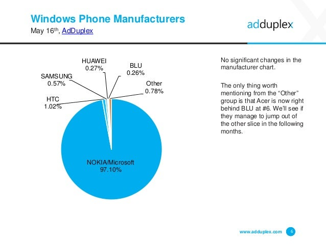 Windows Phone Manufacturers May 16th, AdDuplex No significant changes in the manufacturer chart. The only thing worth ment...