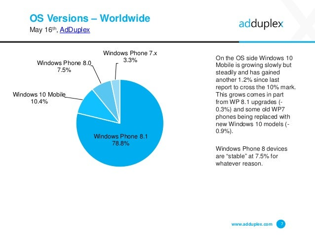 OS Versions – Worldwide May 16th, AdDuplex On the OS side Windows 10 Mobile is growing slowly but steadily and has gained ...