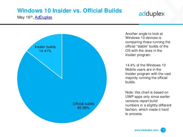 Windows 10 Insider vs. Official Builds May 16th, AdDuplex www.adduplex.com 9 Another angle to look at Windows 10 devices i...