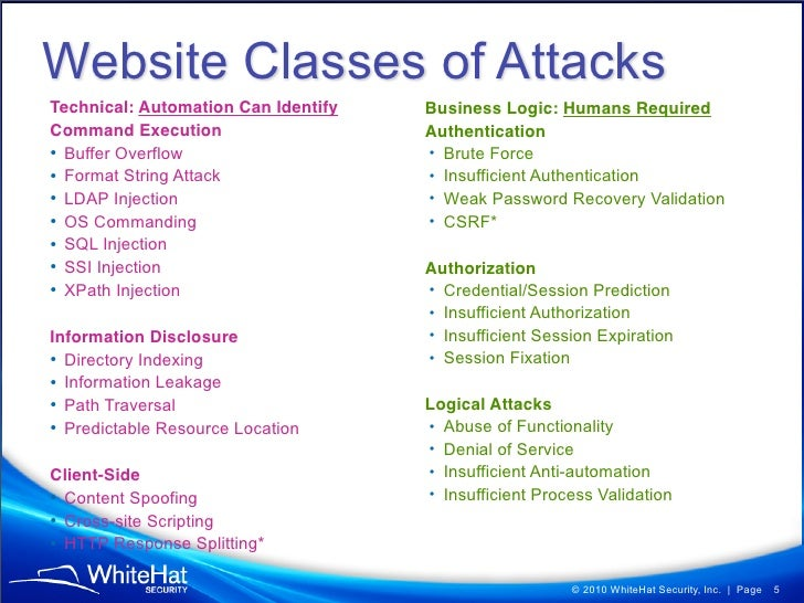 5bac8f025ee WhiteHat Security 9th Website Security Statistics Report