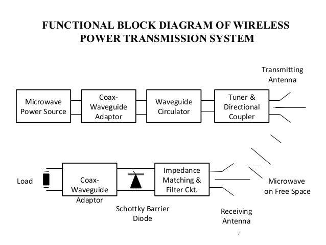 wireless power transfer by microwave rh slideshare net wireless transmission circuit diagram Manual Transmission Diagram