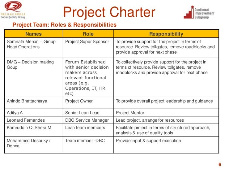 Group Project Roles 30