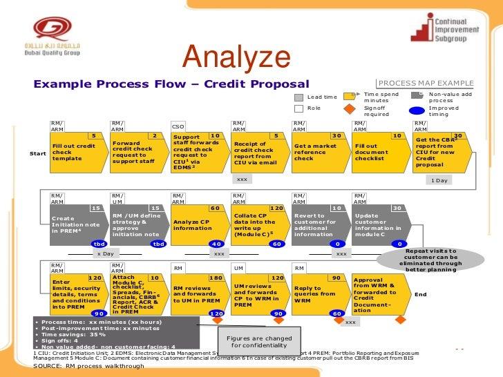 value stream map template