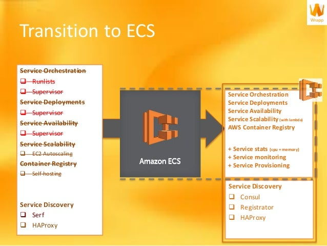 Wrapp transitioning to ecs for Aws ecs consul