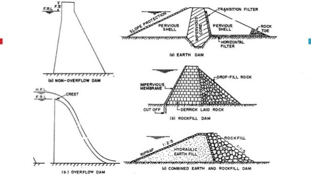 Reservoir Planning