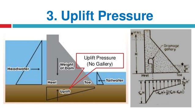 how to find uplift force from uplift pressure