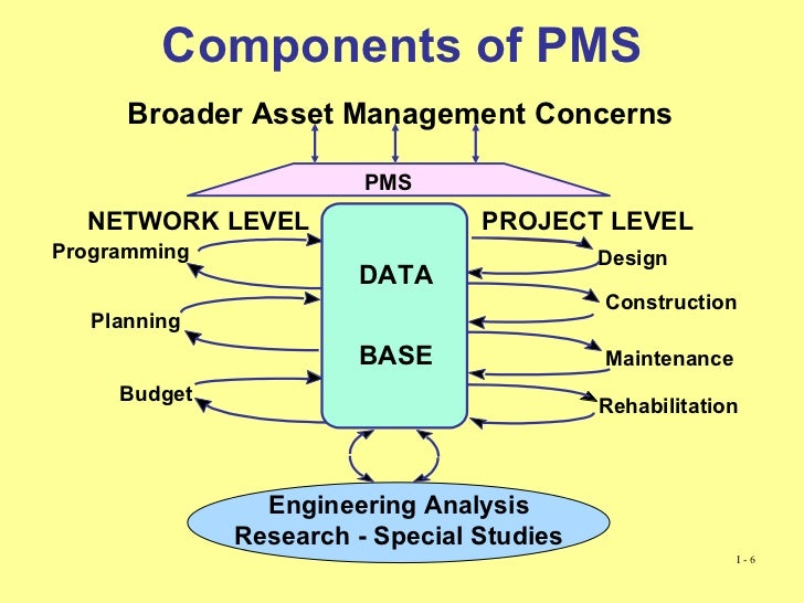 Progress Assessment Of Pavement Management Systems