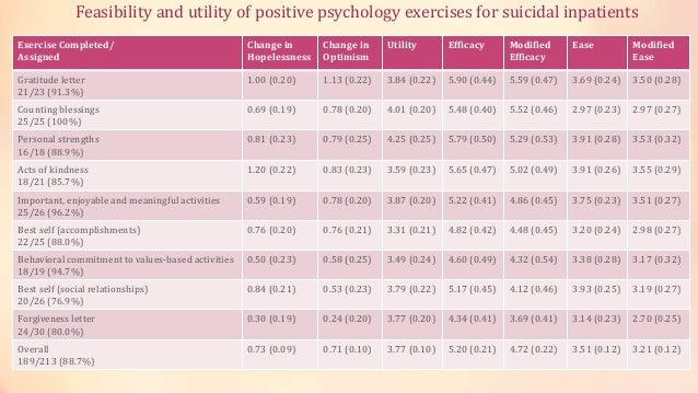 Feasibility and utility of positive psychology exercises for suicidal inpatients Exercise Completed/ Assigned Change in Ho...
