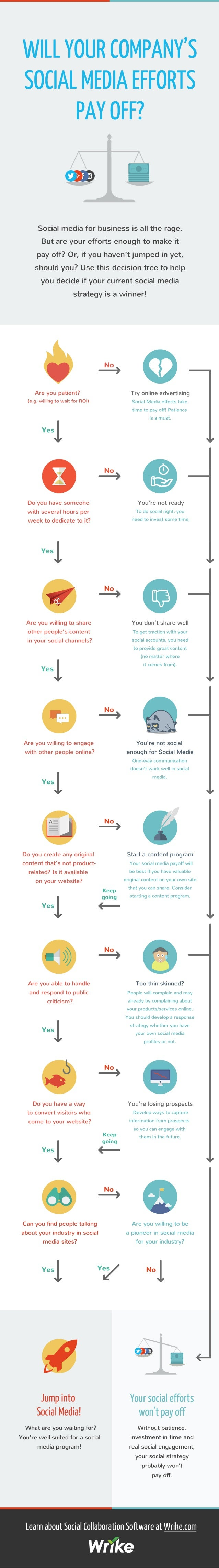 WILL YOUR COMPANY'S SOCIAL MEDIA EFFORTS PAY OFF?   I  Social media for business is all the rage.  But are your efforts en...