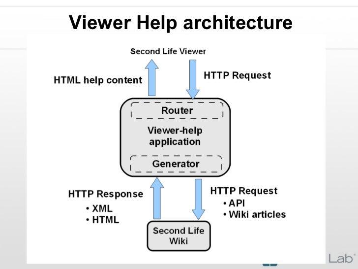 Viewer Help architecture